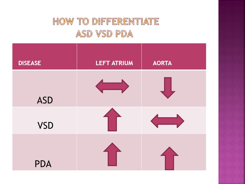 How to differentiate asd vsd pda