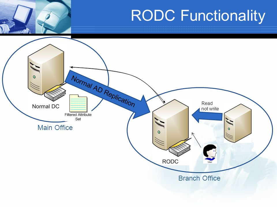 RODC Functionality Normal AD Replication Main Office Branch Office