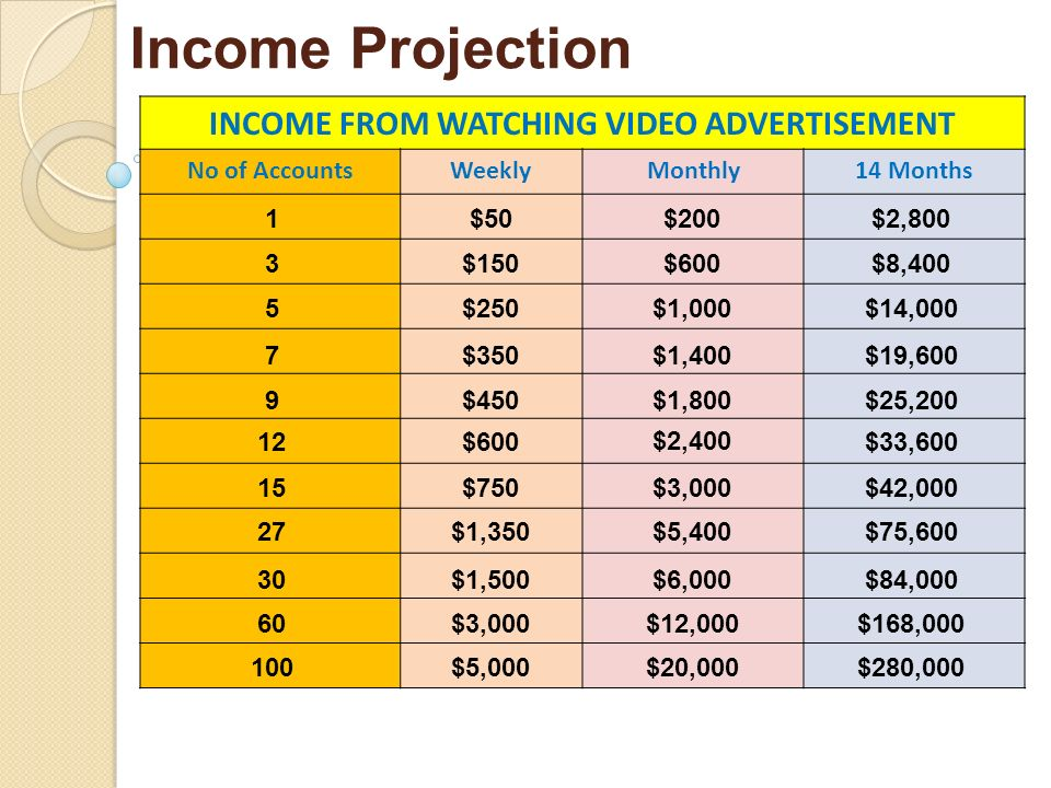 INCOME FROM WATCHING VIDEO ADVERTISEMENT