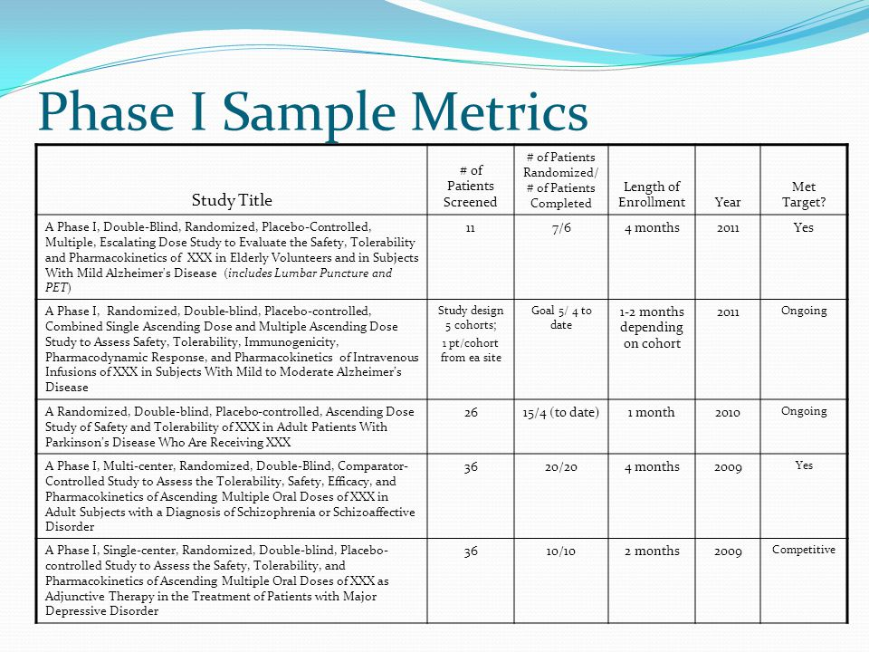 Phase I Sample Metrics Study Title # of Patients Screened