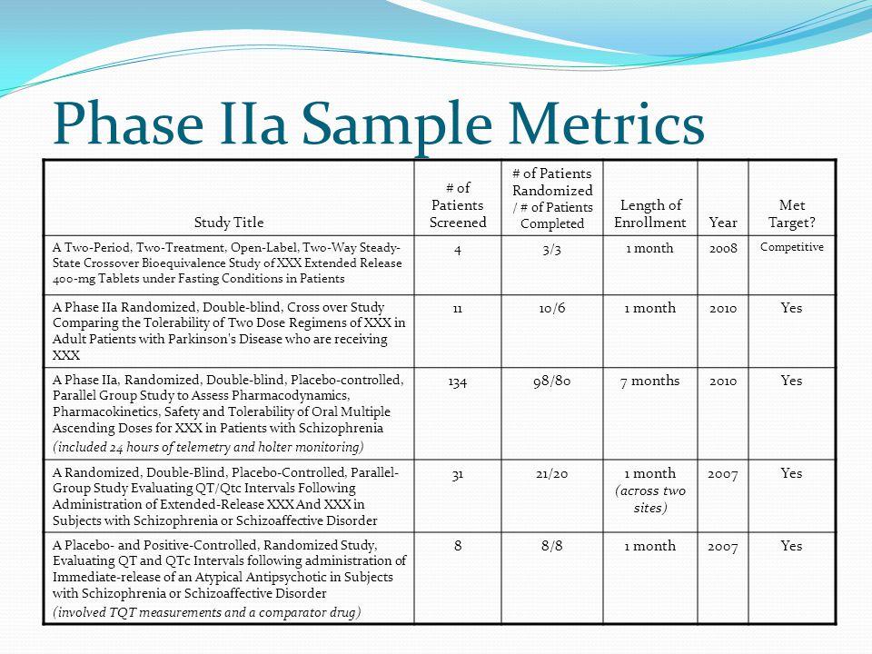 Phase IIa Sample Metrics