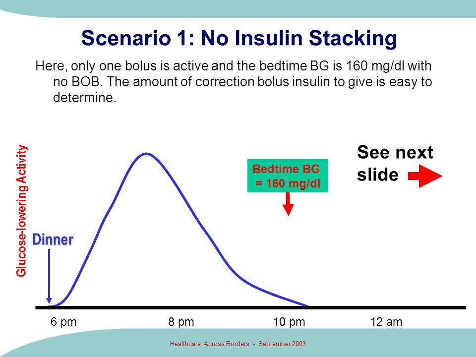 Scenario 1: No Insulin Stacking