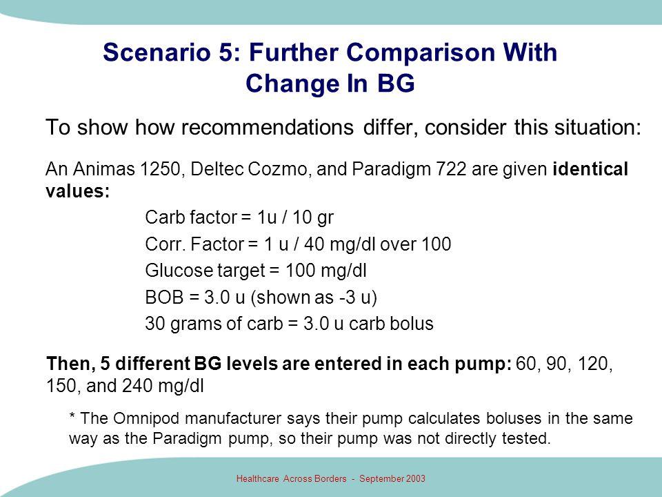 Scenario 5: Further Comparison With Change In BG