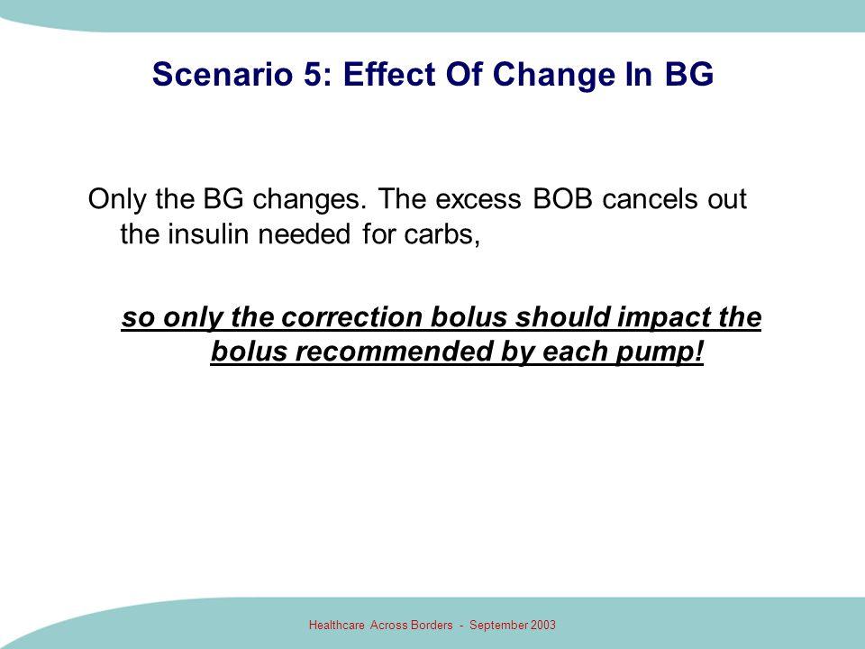 Scenario 5: Effect Of Change In BG