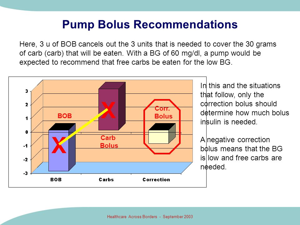 Pump Bolus Recommendations