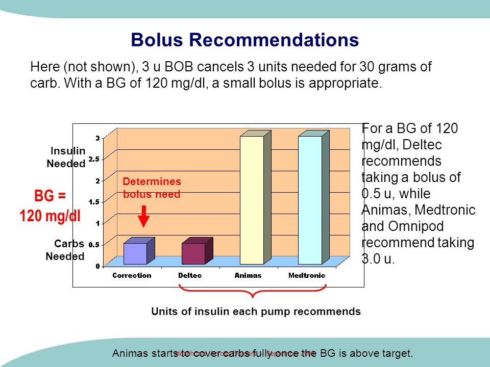 Bolus Recommendations