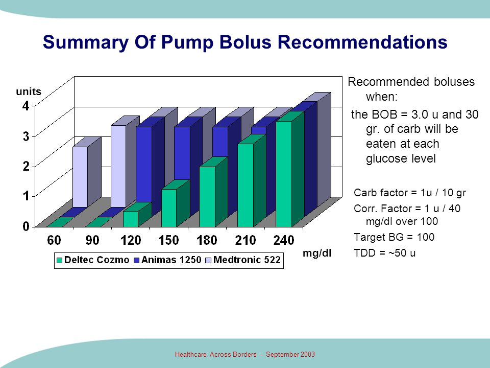 Summary Of Pump Bolus Recommendations