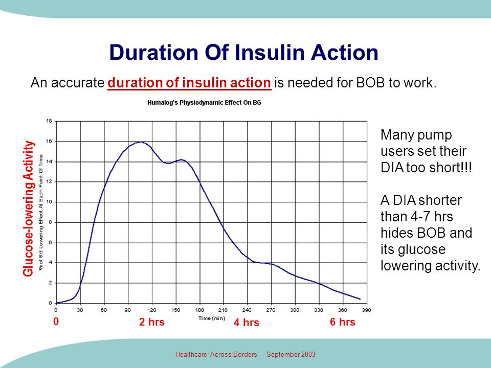 Duration Of Insulin Action