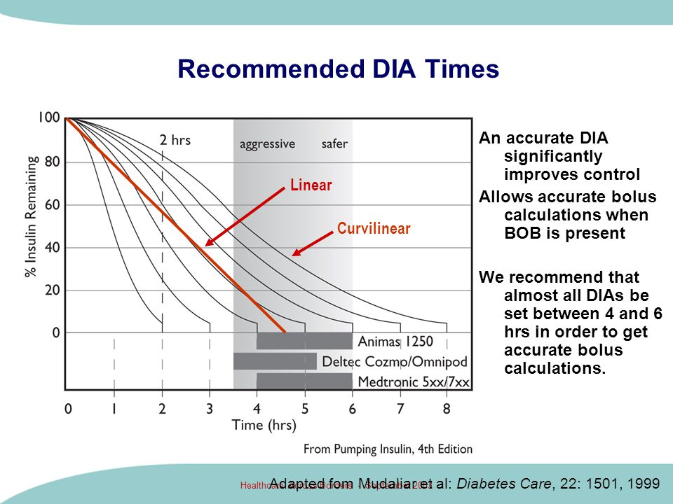 Recommended DIA Times An accurate DIA significantly improves control