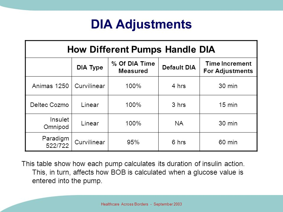 How Different Pumps Handle DIA Time Increment For Adjustments