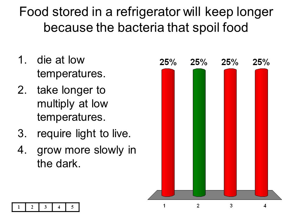 Food stored in a refrigerator will keep longer because the bacteria that spoil food
