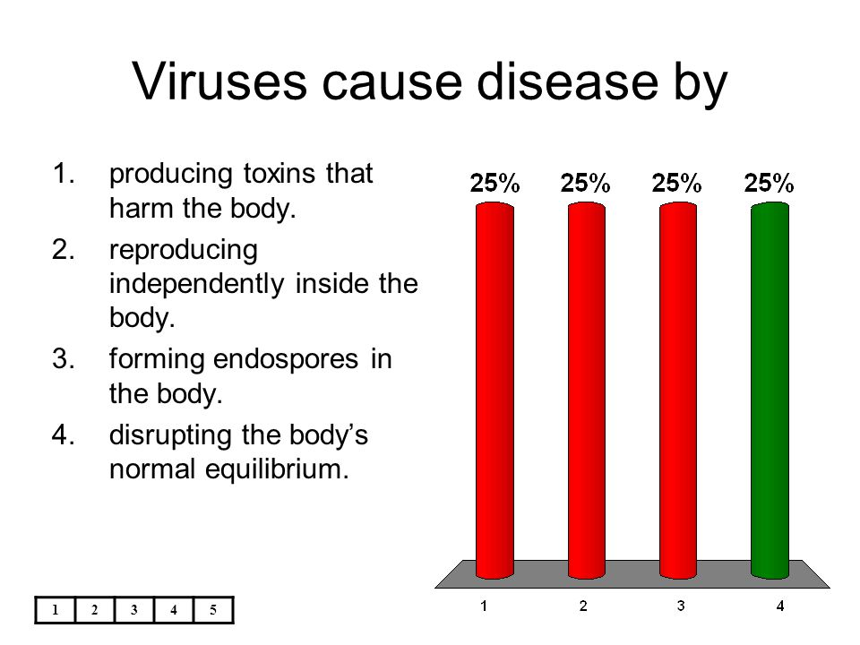 Viruses cause disease by
