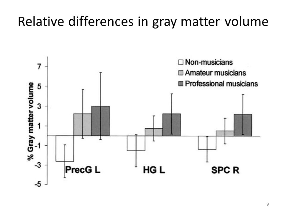Relative differences in gray matter volume