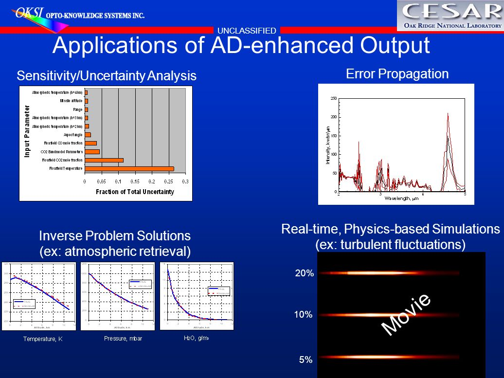 Applications of AD-enhanced Output