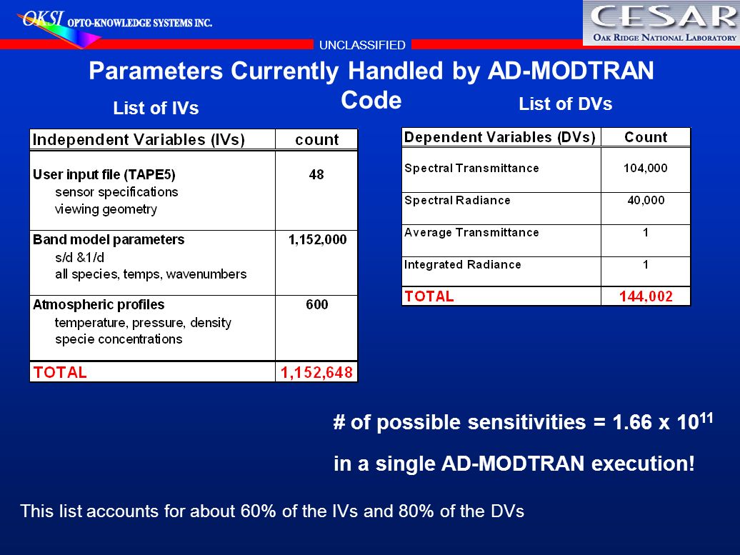 Parameters Currently Handled by AD-MODTRAN Code
