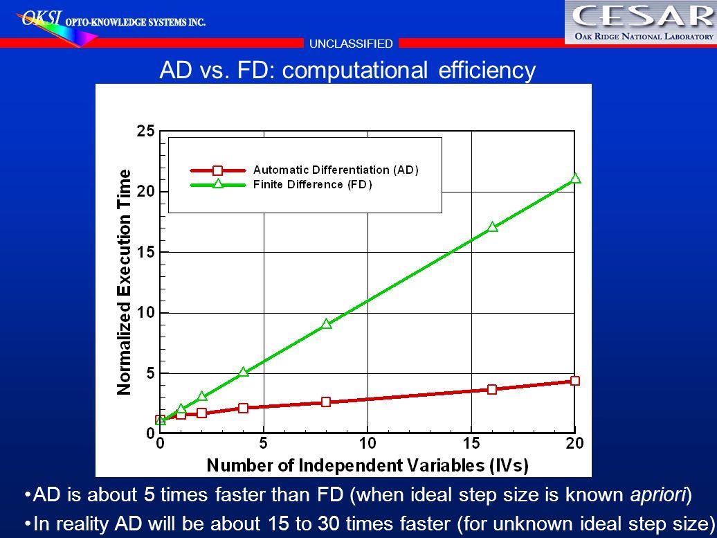 AD vs. FD: computational efficiency