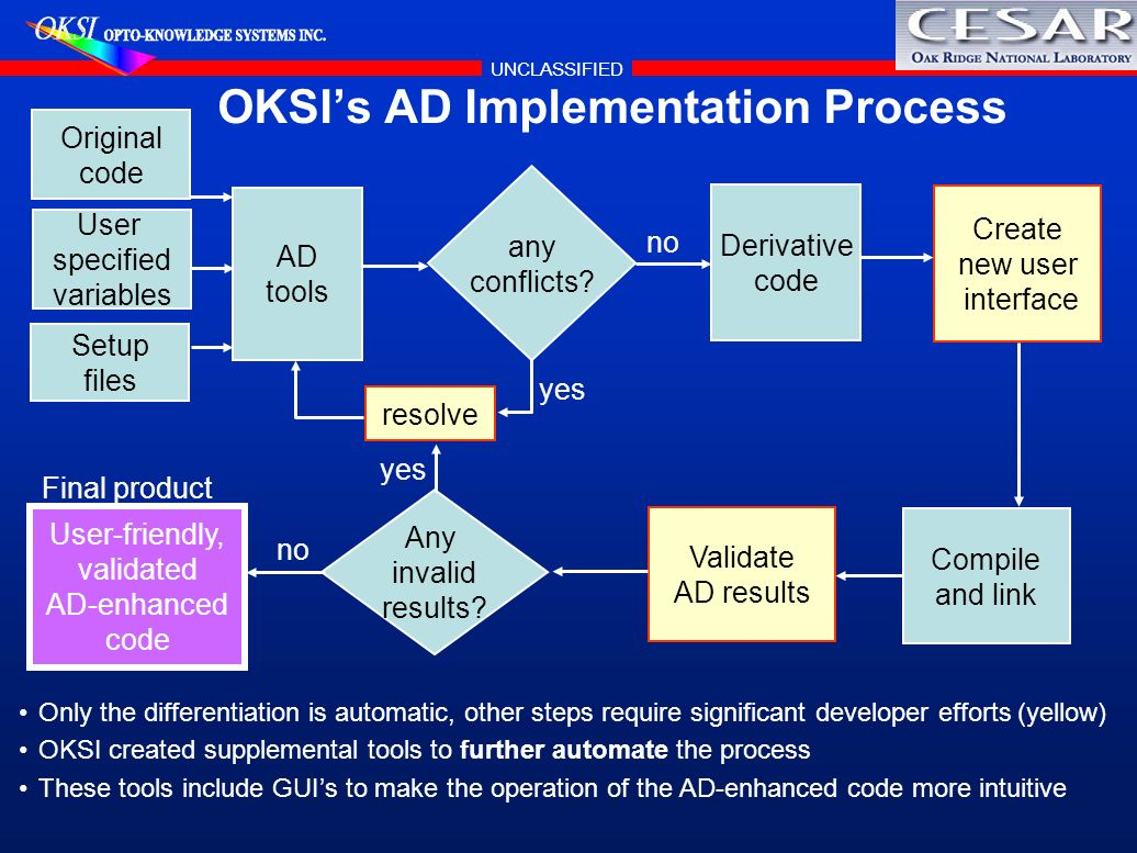 OKSI's AD Implementation Process