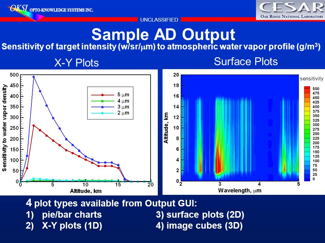 Sample AD Output Surface Plots X-Y Plots