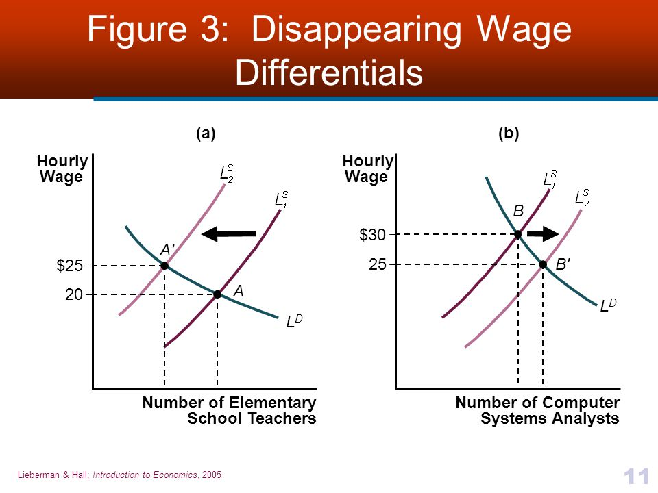Figure 3: Disappearing Wage Differentials