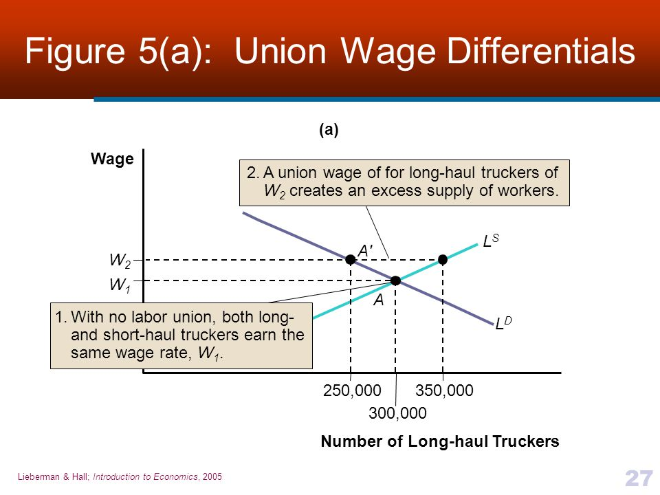 Figure 5(a): Union Wage Differentials