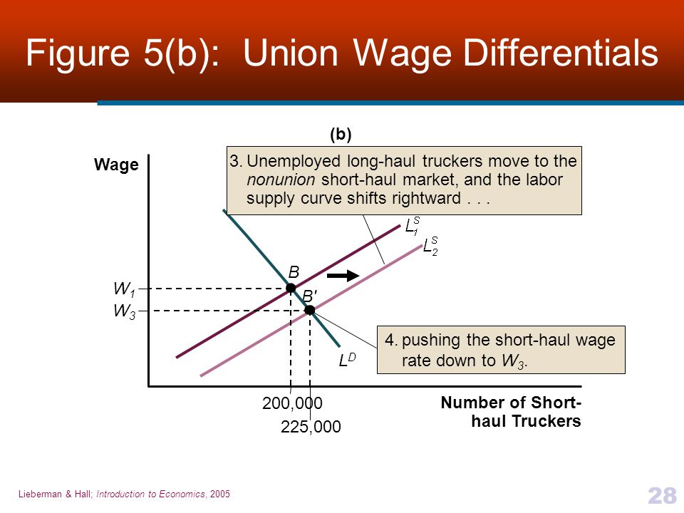 Figure 5(b): Union Wage Differentials
