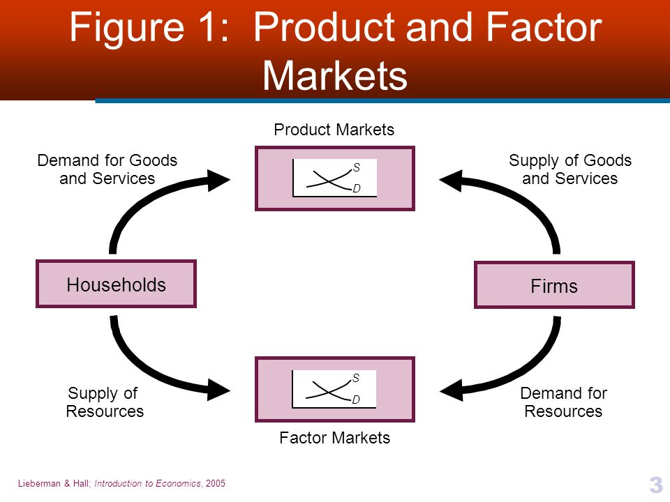 Figure 1: Product and Factor Markets