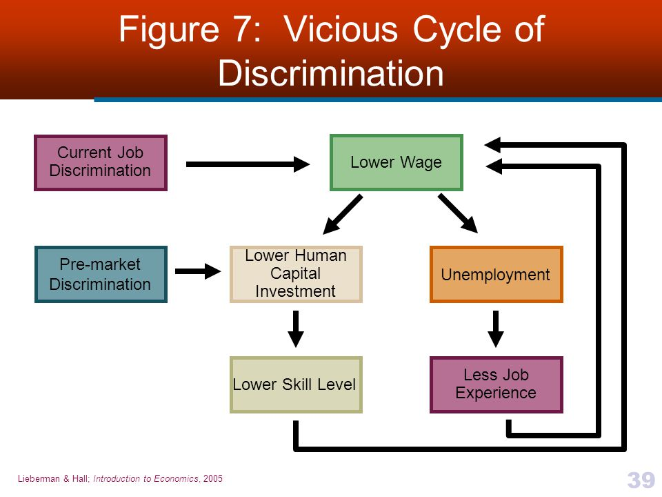 Figure 7: Vicious Cycle of Discrimination