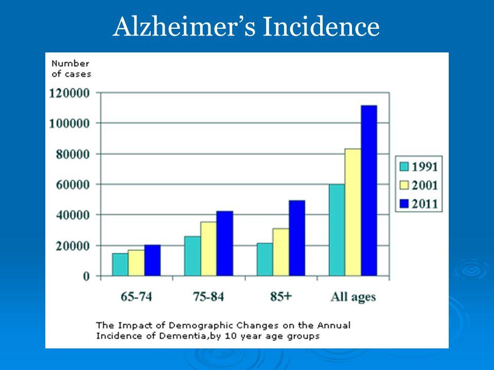 Alzheimer's Incidence