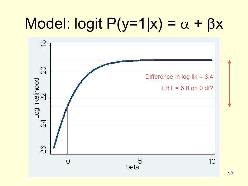 Model: logit P(y=1|x) = a + bx