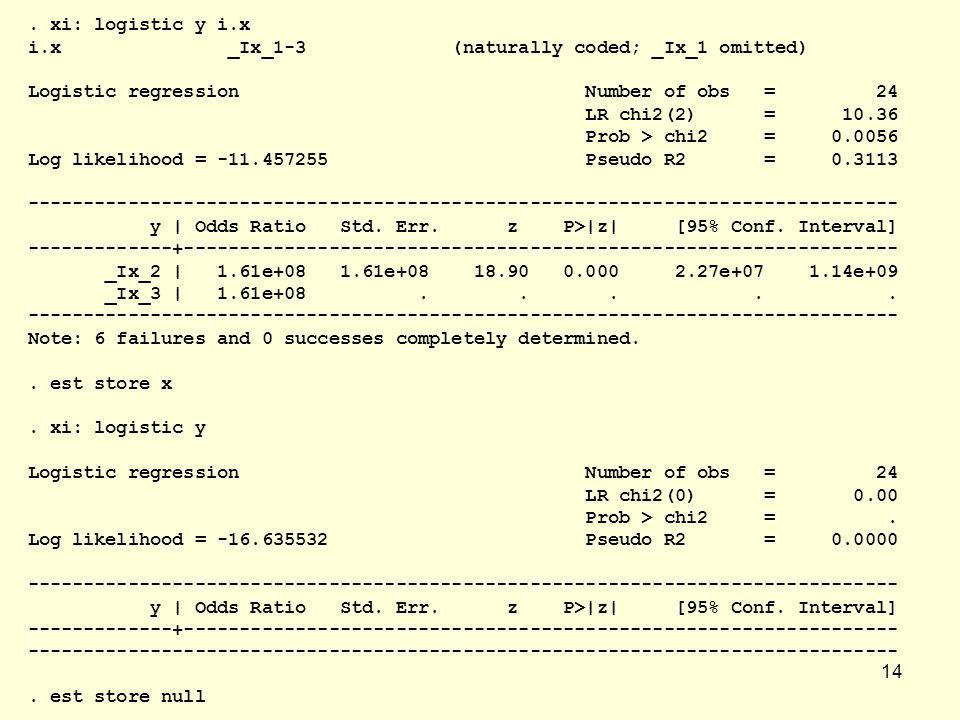 . xi: logistic y i.x i.x _Ix_1-3 (naturally coded; _Ix_1 omitted)