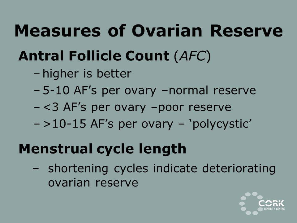 Measures of Ovarian Reserve