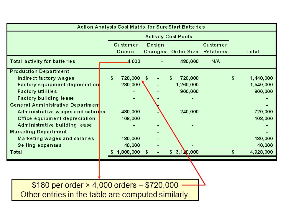 Other entries in the table are computed similarly.