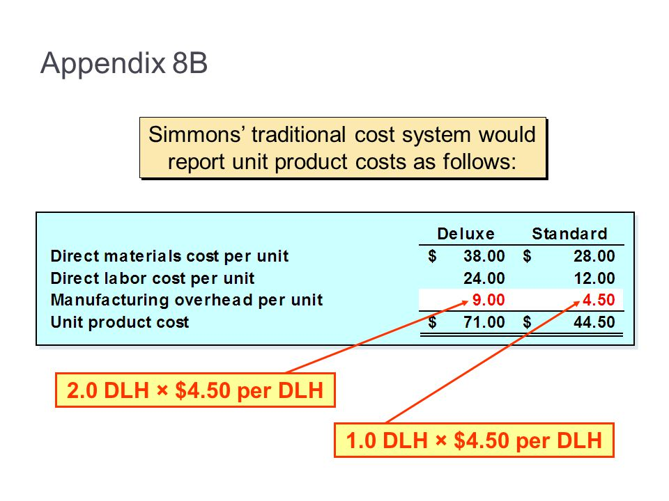 Appendix 8B Simmons' traditional cost system would report unit product costs as follows: 2.0 DLH × $4.50 per DLH.