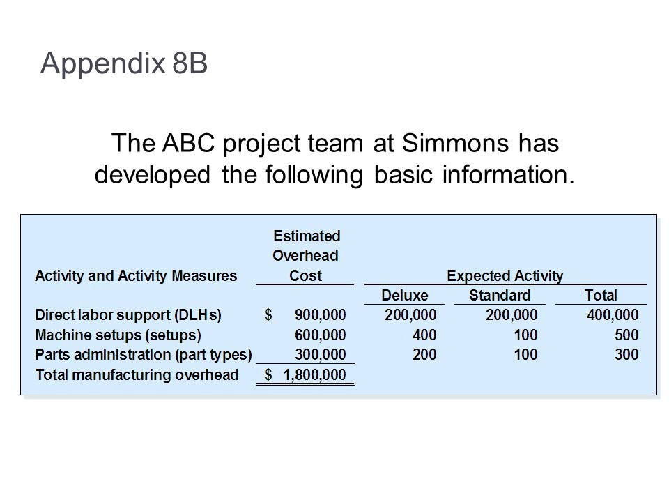 Appendix 8B The ABC project team at Simmons has developed the following basic information.