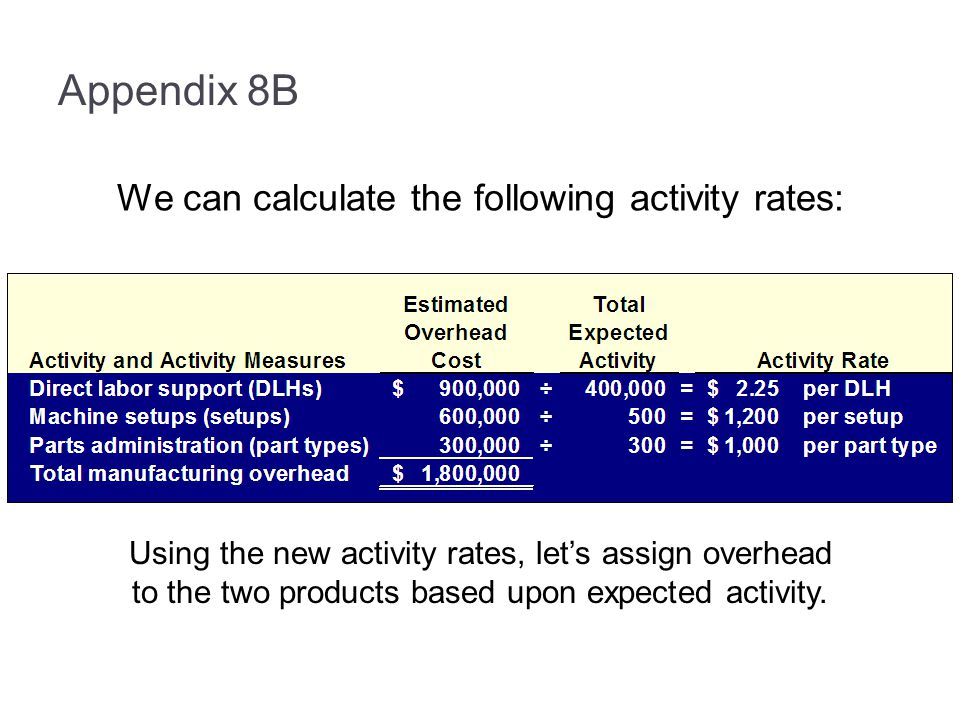 We can calculate the following activity rates: