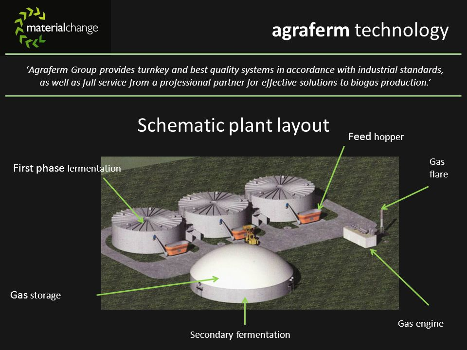Schematic plant layout