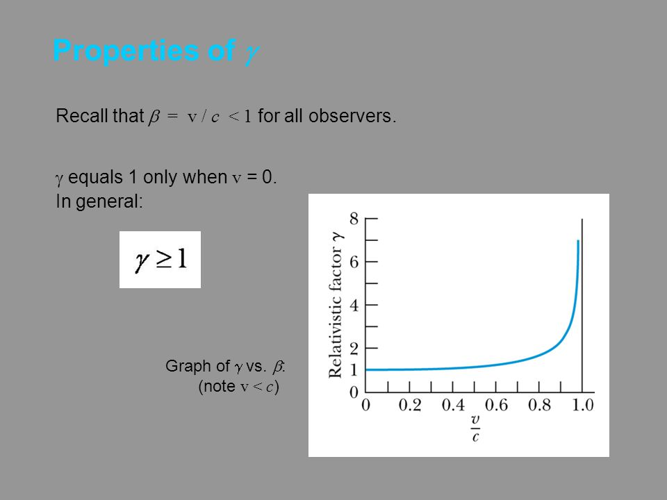 Properties of g Recall that b = v / c < 1 for all observers.