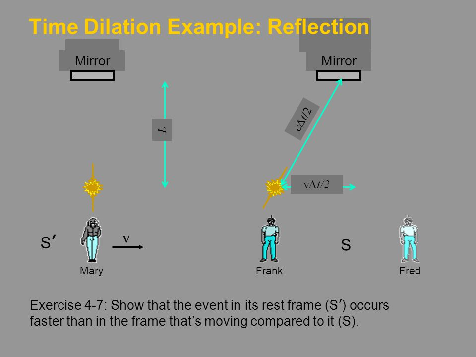 Time Dilation Example: Reflection
