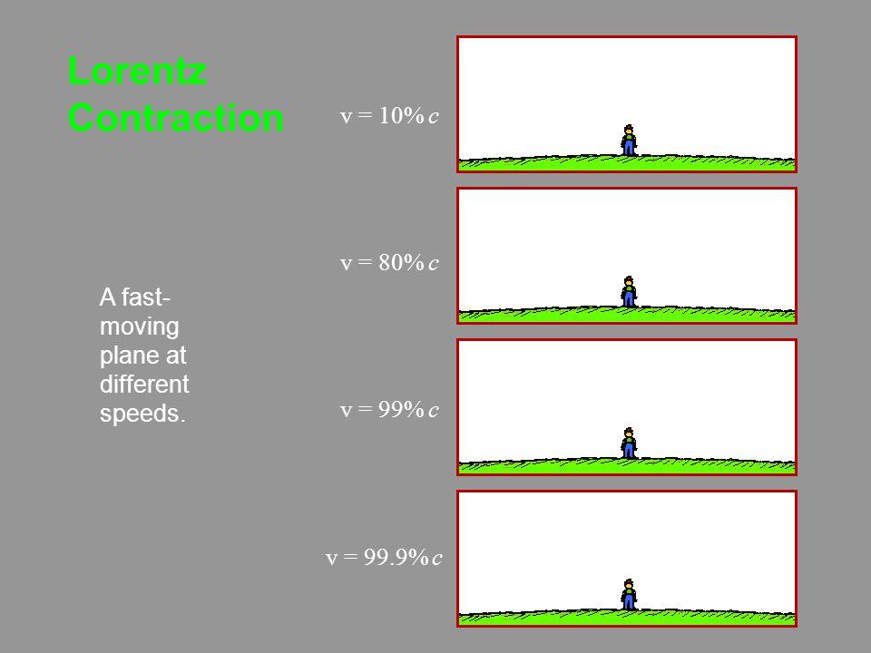 Lorentz Contraction v = 10% c v = 80% c