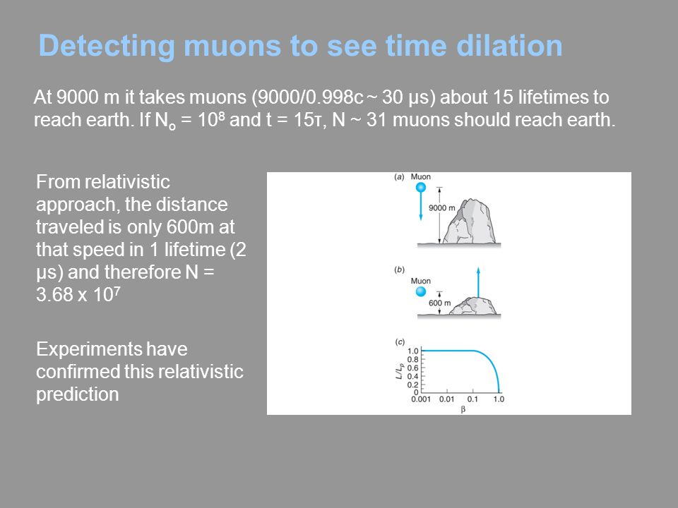 Detecting muons to see time dilation