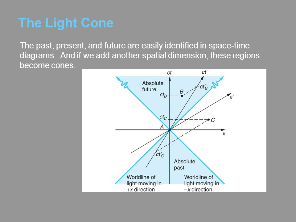The Light Cone