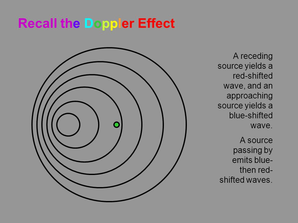 Recall the Doppler Effect