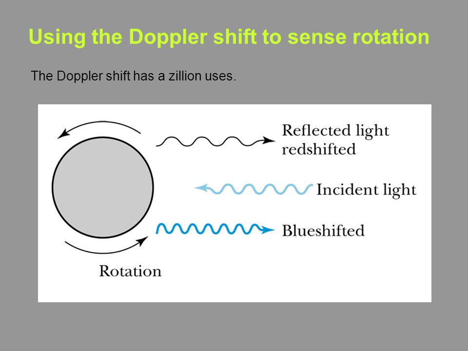 Using the Doppler shift to sense rotation