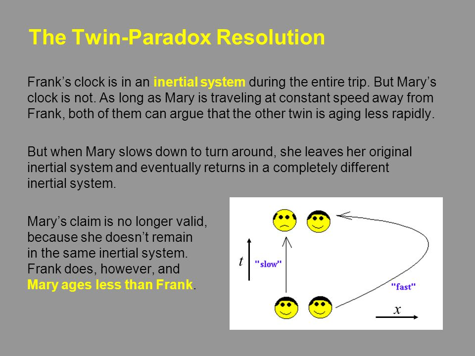 The Twin-Paradox Resolution