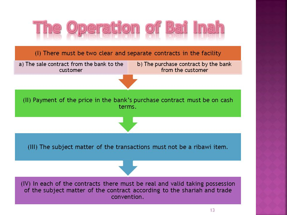 The Operation of Bai Inah