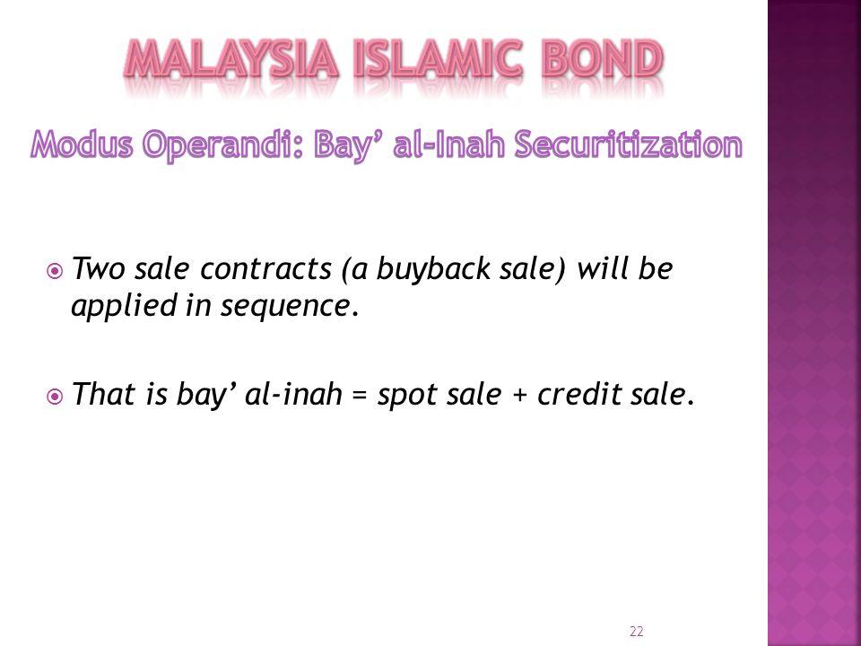 Modus Operandi: Bay' al-Inah Securitization