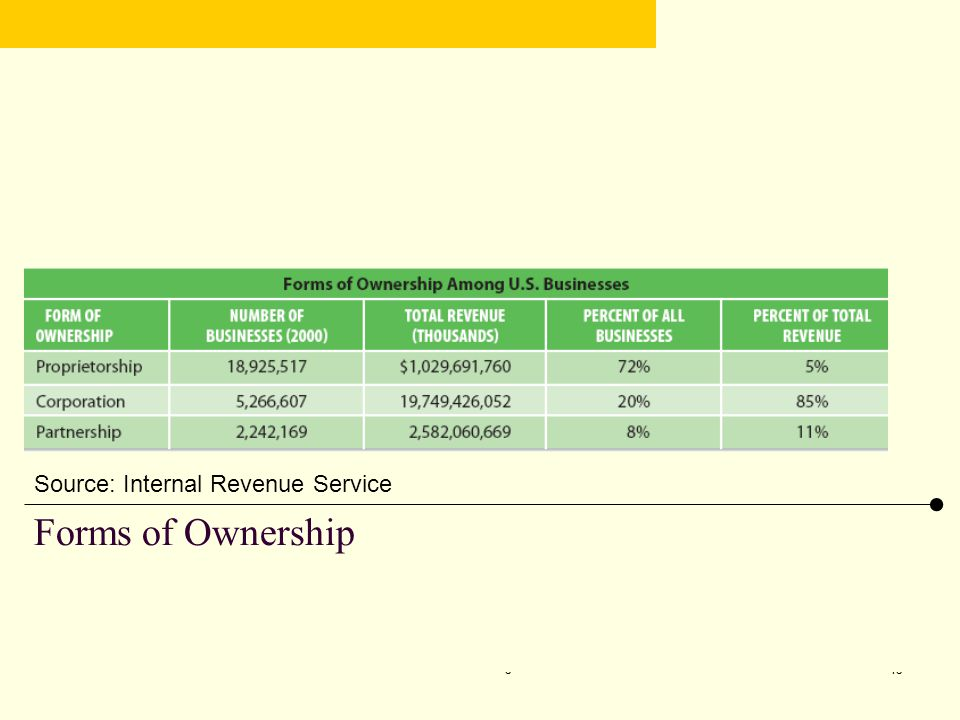Forms of Ownership Source: Internal Revenue Service CHAPTER 5 4/7/2017