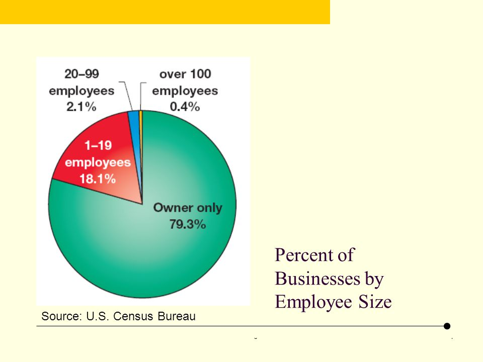 Percent of Businesses by Employee Size