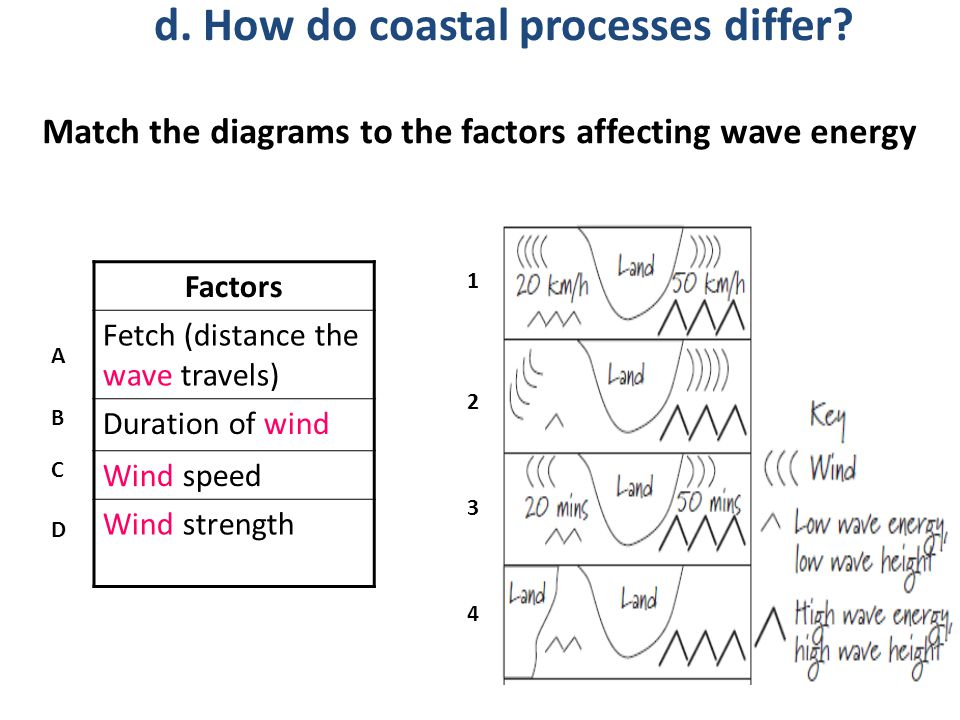 Match the diagrams to the factors affecting wave energy