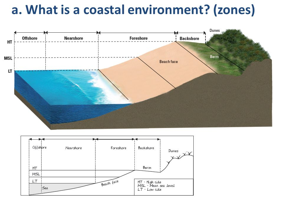 a. What is a coastal environment (zones)